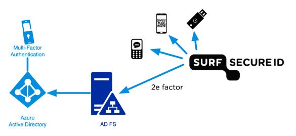 Schematische weergave van de combinatie tussen SURFsecureID en Microsoft Azure MFA