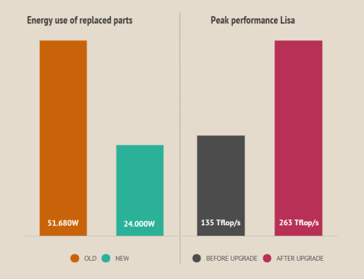 Infographic energy use and peak performance