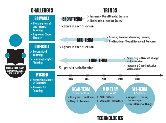 Trends and challenges schematic overview
