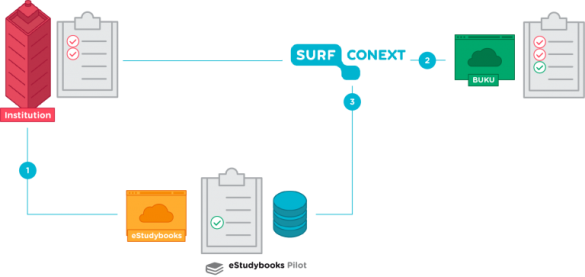 Figure 1: Flow eStudybooks and SURFconext attribute aggregation