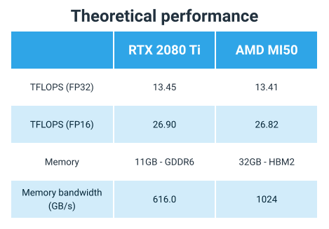 Theoretical performance and specifications of the RTX 2080 TI and MI50 GPU