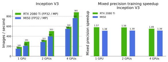 Throughput, measured in images/second (left) and mixed precision training speedup (right) for InceptionV3