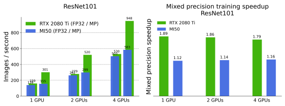 Throughput, measured in images/second (left) and mixed precision training speedup (right) for ResNet50 (top) and ResNet101 (bottom)