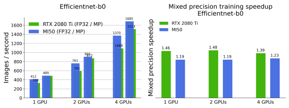 Throughput, measured in images/second (left) and mixed precision training speedup (right) for Efficientnet-b0 (top) and Efficientnet-b7 (bottom)